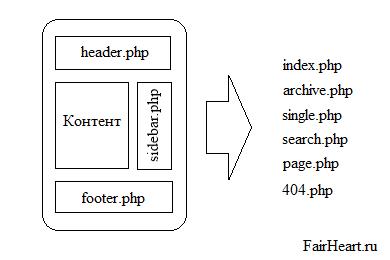 Формирование страницы из шаблонов