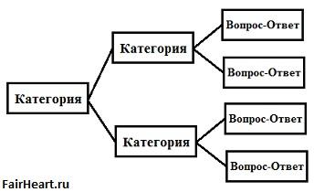 Иерархия faq