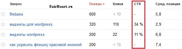 google статистика CTR