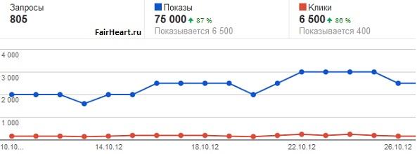 google статистика показов и кликов