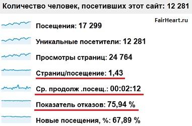 Статистика от Гугл