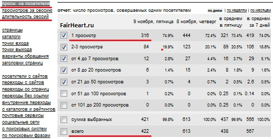 Параметры поведенческого фактора от liveinternet