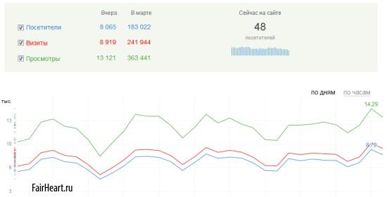 Онлайн статистика OpenStat