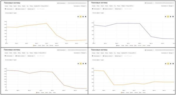 Статистика сайта до и после попадание под фильтр
