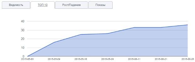 Рост позиций в Яндекс